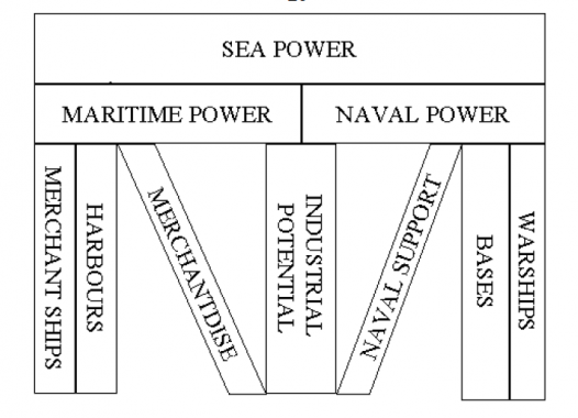 Naval Power, Maritime Power,  Sea Power, Pakistan,
